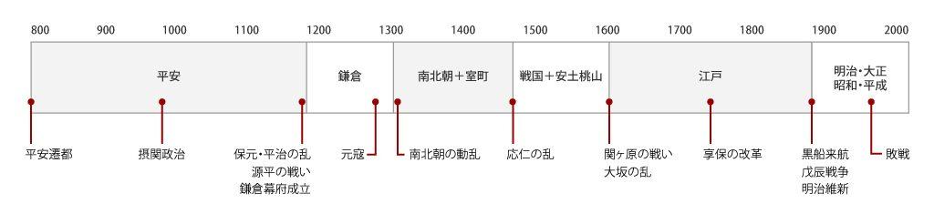 表 日本 史 年
