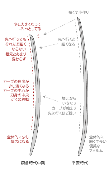 鎌倉中期の太刀