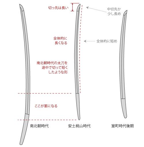 安土桃山時代の刀